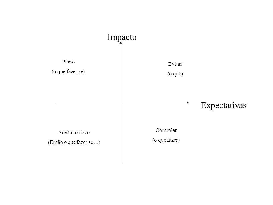 Impacto Expectativas Plano (o que fazer se) Evitar (o quê) Aceitar o risco (Então o que fazer se...) Controlar (o que fazer)