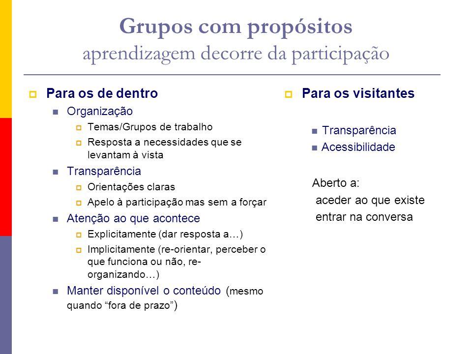Grupos com propósitos aprendizagem decorre da participação Para os de dentro Organização Temas/Grupos de trabalho Resposta a necessidades que se levan