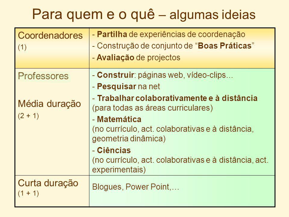 Onde e como Centro de Lisboa Odivelas Almada Lumiar Loures Sintra Olivais Amadora Vila Franca Sacavém Pontinha Alverca Torres Vedras Exploração da plataforma Moodle comunicar, partilhar e construir em conjunto