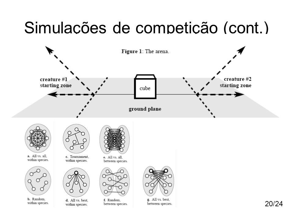 Simulações de competição (cont.) 20/24