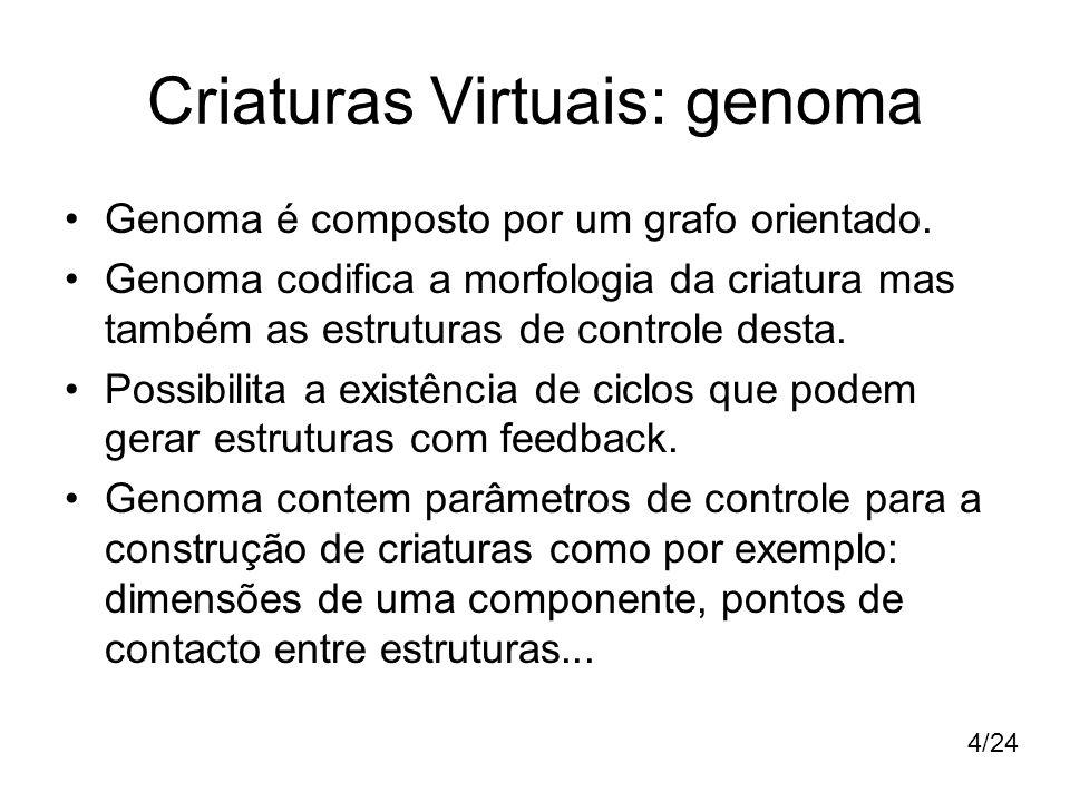 Criaturas Virtuais: genoma Genoma é composto por um grafo orientado. Genoma codifica a morfologia da criatura mas também as estruturas de controle des