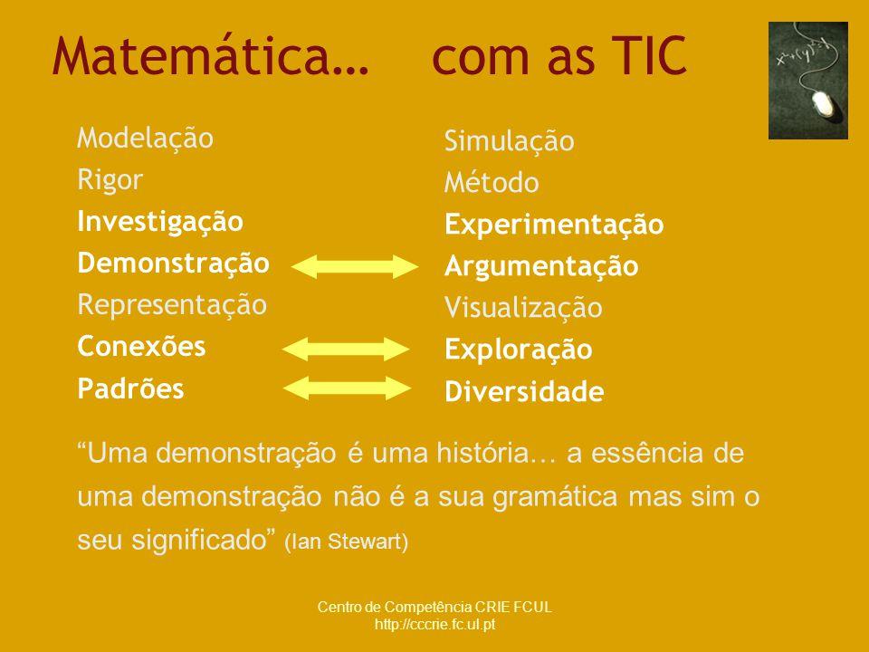 Centro de Competência CRIE FCUL http://cccrie.fc.ul.pt Matemática… com as TIC Modelação Rigor Investigação Demonstração Representação Conexões Padrões