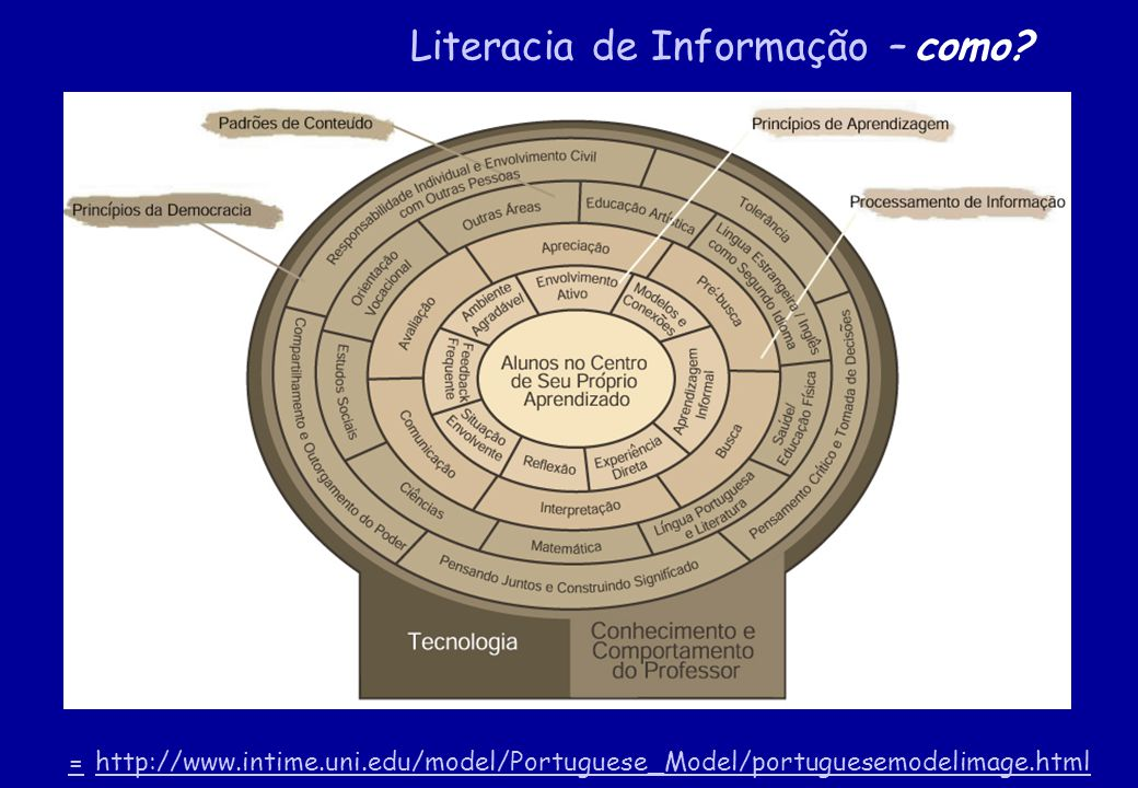 == http://www.intime.uni.edu/model/Portuguese_Model/portuguesemodelimage.htmlhttp://www.intime.uni.edu/model/Portuguese_Model/portuguesemodelimage.htm