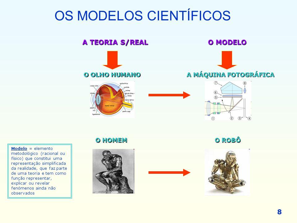 OS MODELOS CIENTÍFICOS 8 O OLHO HUMANO A MÁQUINA FOTOGRÁFICA O HOMEM O ROBÔ A TEORIA S/REALO MODELO Modelo = elemento metodológico (racional ou físico