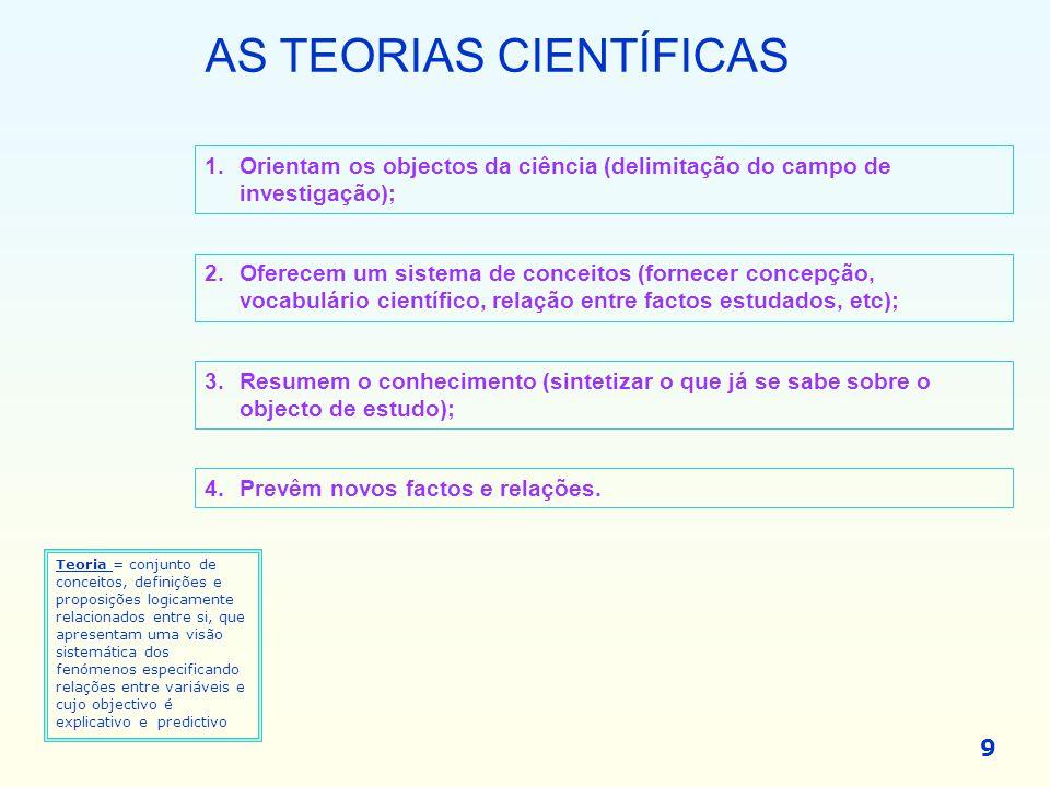 AS TEORIAS CIENTÍFICAS 1.Orientam os objectos da ciência (delimitação do campo de investigação); 2.Oferecem um sistema de conceitos (fornecer concepçã