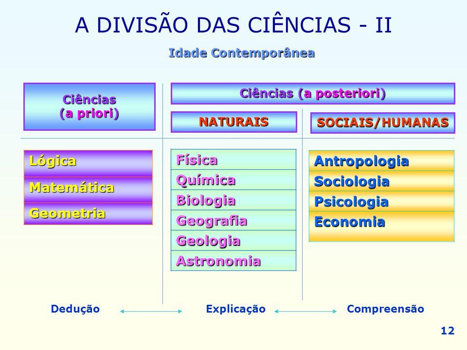 A DIVISÃO DAS CIÊNCIAS - II Ciências (a priori) Ciências (a posteriori) NATURAIS SOCIAIS/HUMANASLógicaMatemática Geometria FísicaQuímica Biologia Geog