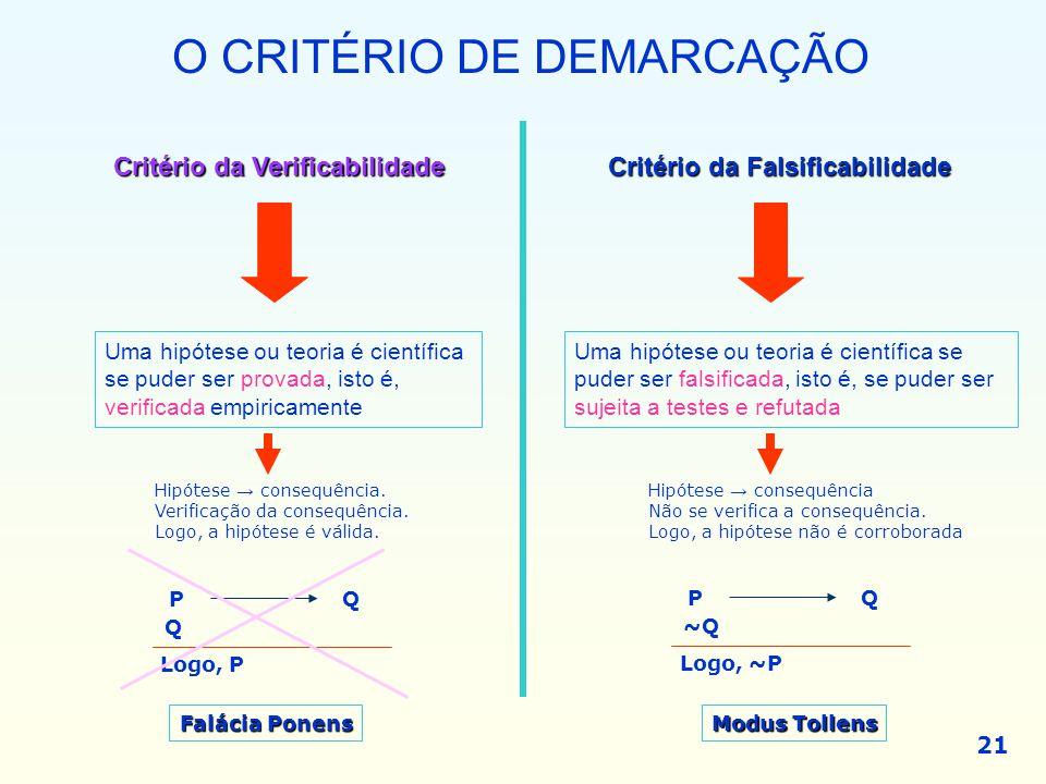 O CRITÉRIO DE DEMARCAÇÃO Critério da Verificabilidade Critério da Falsificabilidade Uma hipótese ou teoria é científica se puder ser provada, isto é,