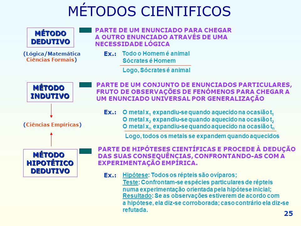 MÉTODODEDUTIVO PARTE DE UM ENUNCIADO PARA CHEGAR A OUTRO ENUNCIADO ATRAVÉS DE UMA NECESSIDADE LÓGICA MÉTODOS CIENTIFICOS MÉTODOINDUTIVO (Lógica/Matemá