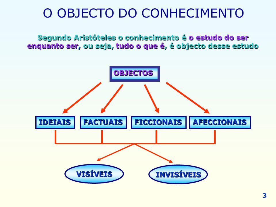 IDEIAIS OBJECTOS FACTUAISAFECCIONAISFICCIONAIS VISÍVEIS INVISÍVEIS O OBJECTO DO CONHECIMENTO Segundo Aristóteles o conhecimento é o estudo do ser enqu