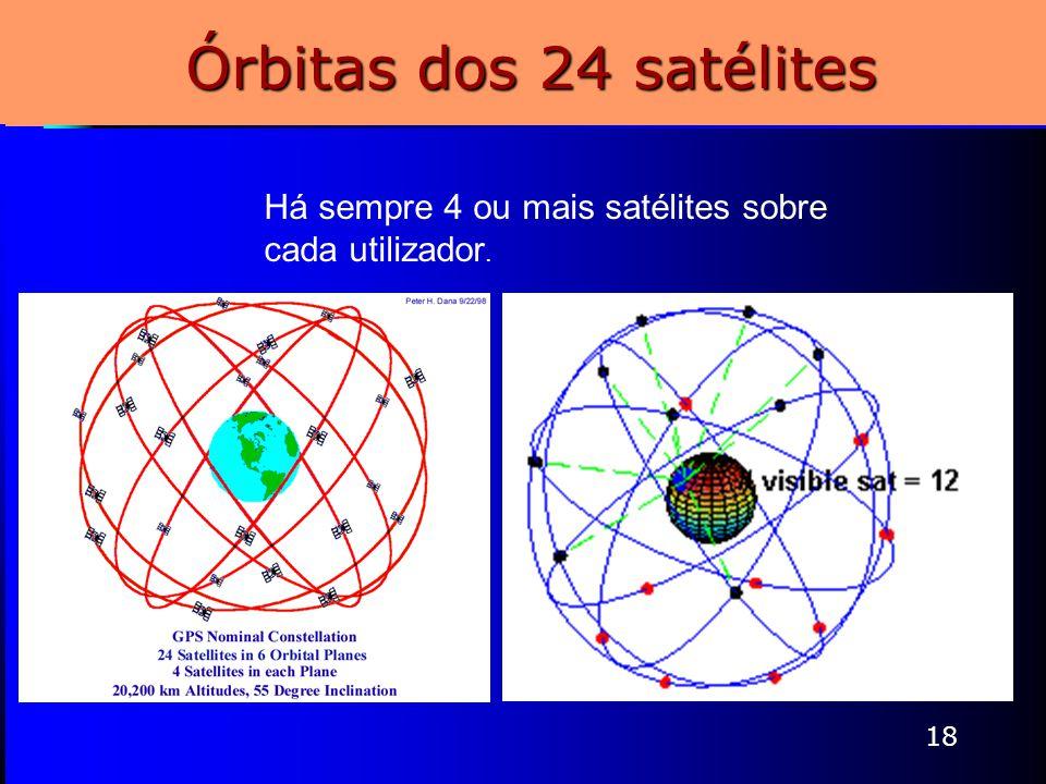 18 Órbitas dos 24 satélites Constelação GPS disposta em 6 planos orbitais – 4 satélites em cada plano. Há sempre 4 ou mais satélites sobre cada utiliz