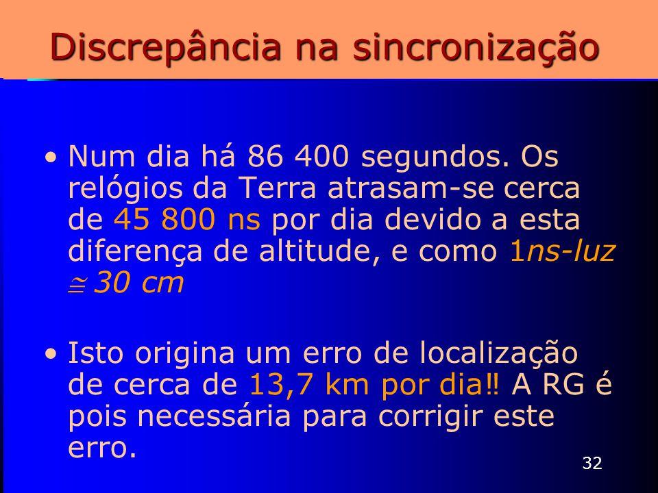 32 Discrepância na sincronização Num dia há 86 400 segundos. Os relógios da Terra atrasam-se cerca de 45 800 ns por dia devido a esta diferença de alt