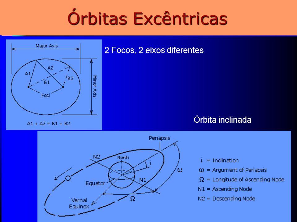 6 Órbitas Excêntricas 2 Focos, 2 eixos diferentes Órbita inclinada