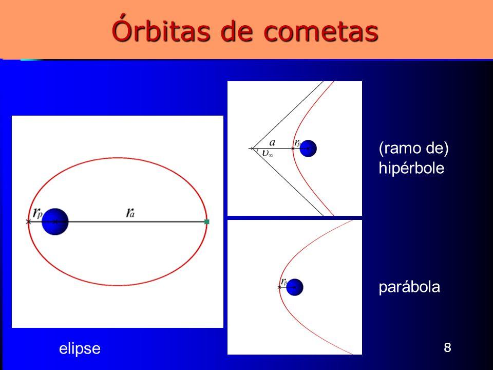 Órbitas de cometas 8 elipse (ramo de) hipérbole parábola