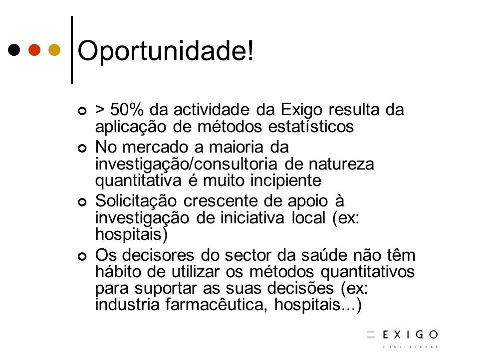 Oportunidade! > 50% da actividade da Exigo resulta da aplicação de métodos estatísticos No mercado a maioria da investigação/consultoria de natureza q