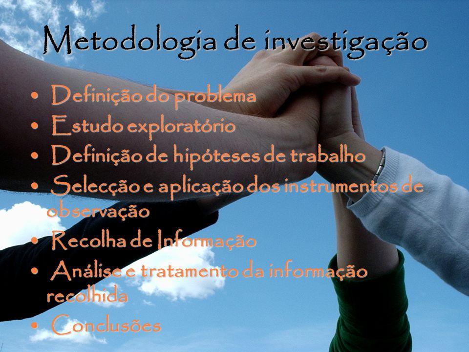 Metodologia de investigação Definição do problema Definição do problema Estudo exploratório Estudo exploratório Definição de hipóteses de trabalho Def