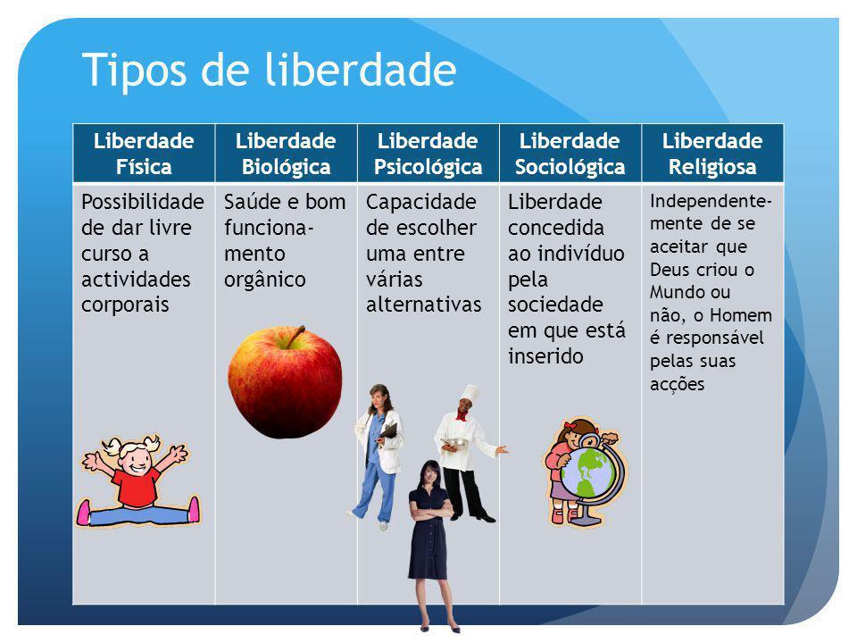 Tipos de liberdade Liberdade Física Liberdade Biológica Liberdade Psicológica Liberdade Sociológica Liberdade Religiosa Possibilidade de dar livre cur