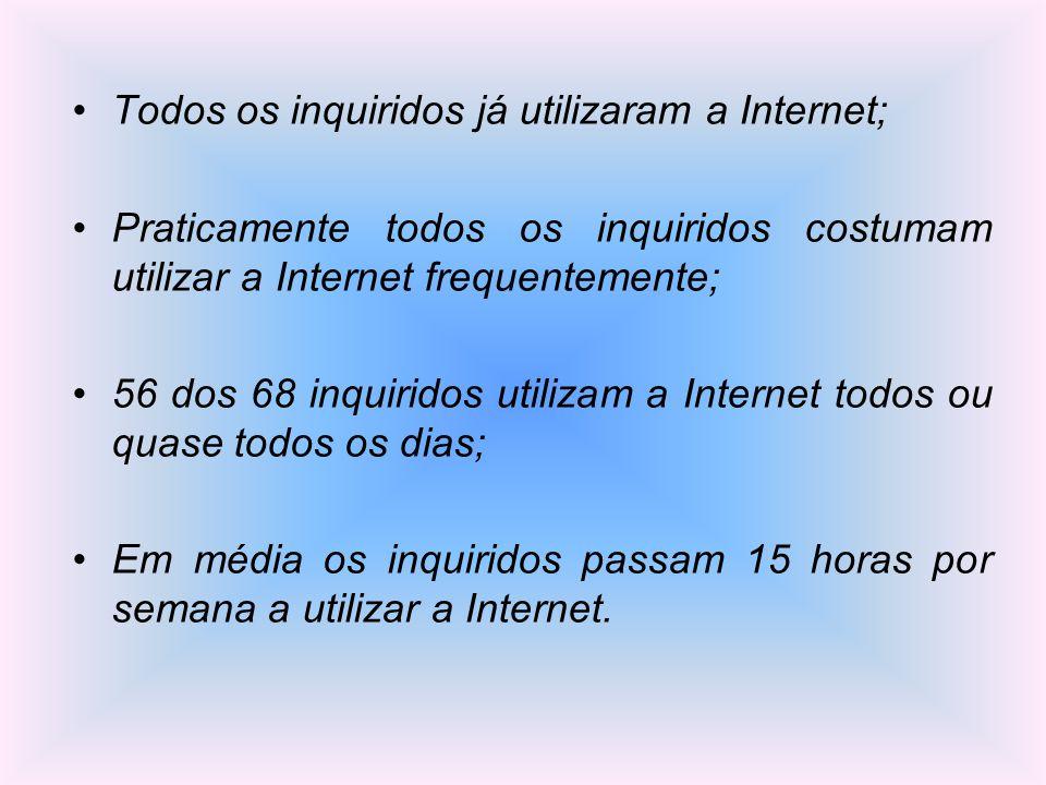 Todos os inquiridos já utilizaram a Internet; Praticamente todos os inquiridos costumam utilizar a Internet frequentemente; 56 dos 68 inquiridos utili