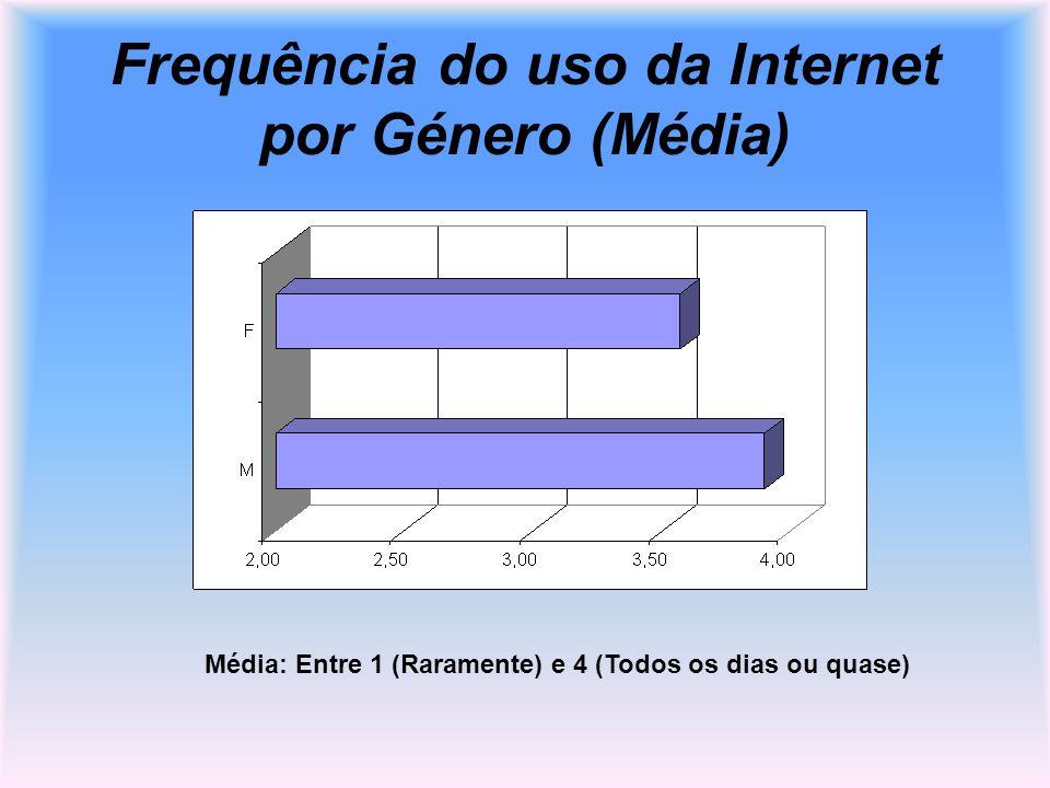 Frequência do uso da Internet por Género (Média) Média: Entre 1 (Raramente) e 4 (Todos os dias ou quase)