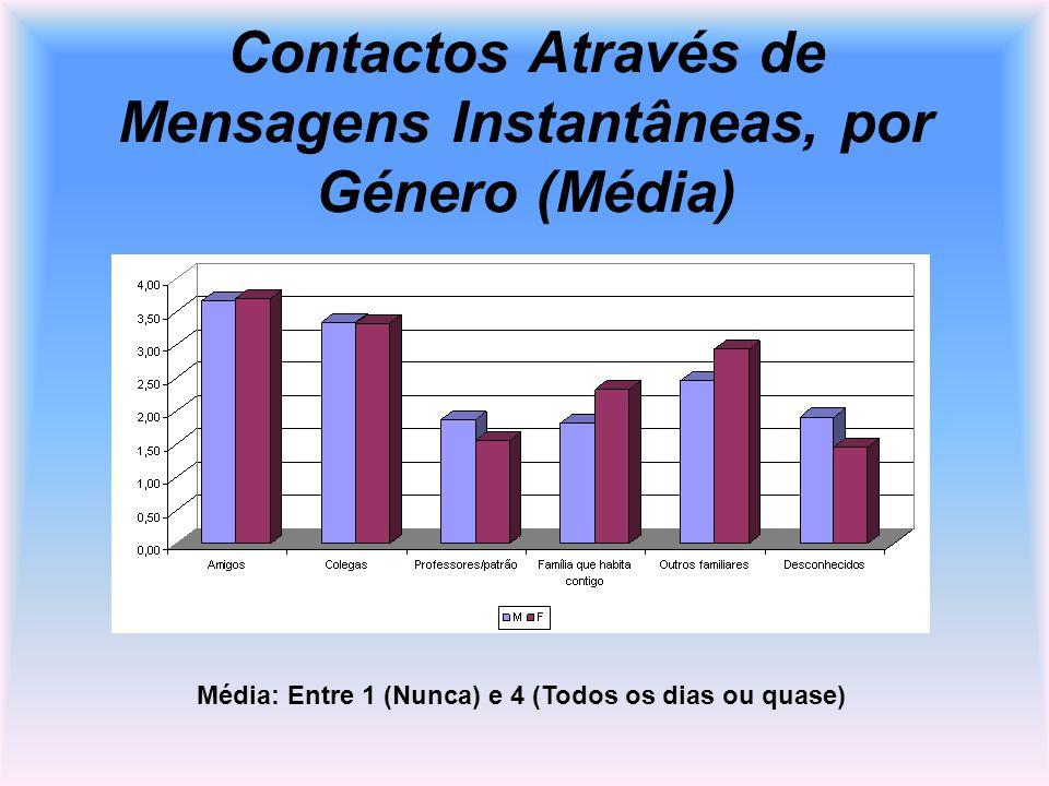 Contactos Através de Mensagens Instantâneas, por Género (Média) Média: Entre 1 (Nunca) e 4 (Todos os dias ou quase)