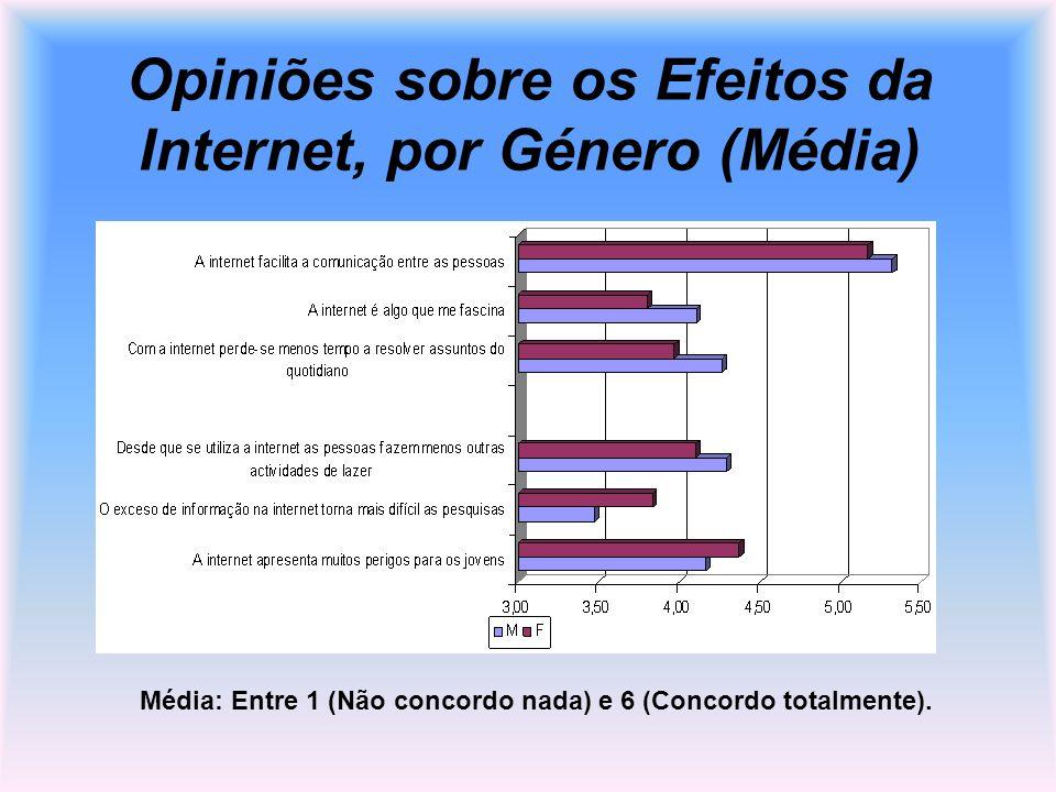 Opiniões sobre os Efeitos da Internet, por Género (Média) Média: Entre 1 (Não concordo nada) e 6 (Concordo totalmente).