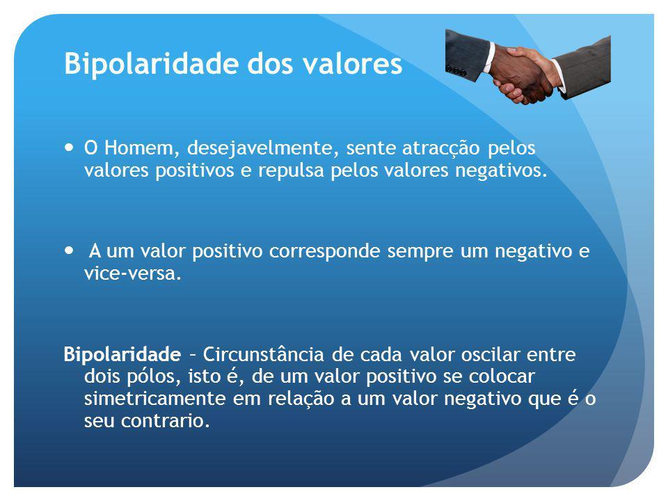 Bipolaridade dos valores O Homem, desejavelmente, sente atracção pelos valores positivos e repulsa pelos valores negativos. A um valor positivo corres