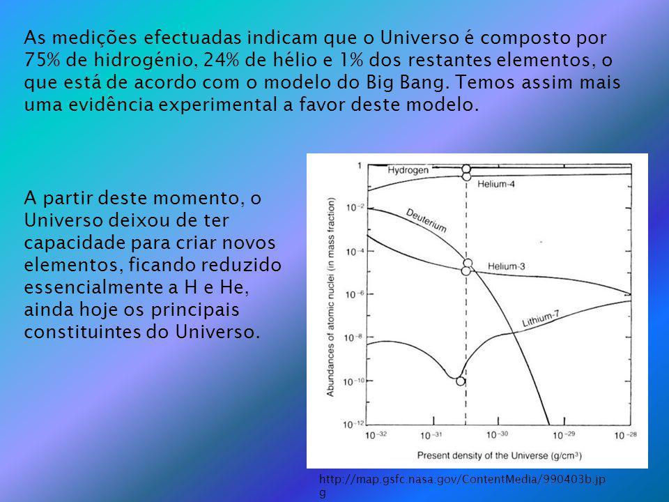 As medições efectuadas indicam que o Universo é composto por 75% de hidrogénio, 24% de hélio e 1% dos restantes elementos, o que está de acordo com o