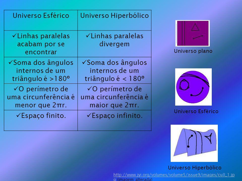Universo EsféricoUniverso Hiperbólico Linhas paralelas acabam por se encontrar Linhas paralelas divergem Soma dos ângulos internos de um triângulo é >180º Soma dos ângulos internos de um triângulo é < 180º O perímetro de uma circunferência é menor que 2πr.