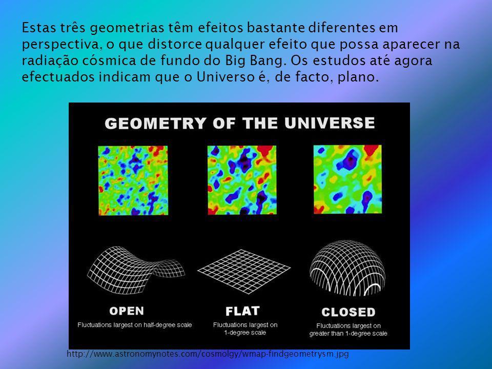 Estas três geometrias têm efeitos bastante diferentes em perspectiva, o que distorce qualquer efeito que possa aparecer na radiação cósmica de fundo do Big Bang.
