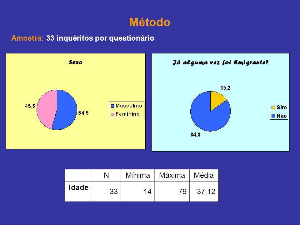 Método Amostra: 33 inquéritos por questionário NMínimaMáximaMédia Idade 33147937,12