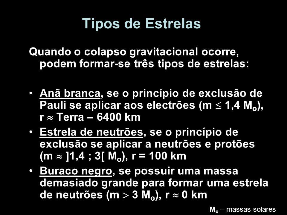 Tipos de Estrelas Quando o colapso gravitacional ocorre, podem formar-se três tipos de estrelas: Anã branca, se o princípio de exclusão de Pauli se ap