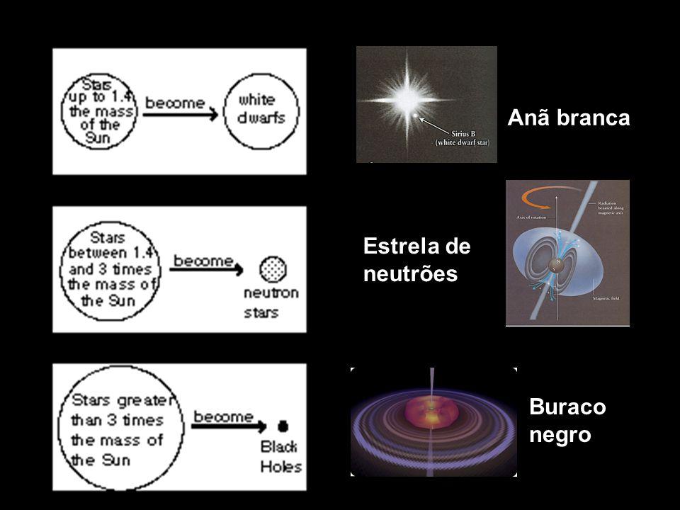 Anã branca Estrela de neutrões Buraco negro