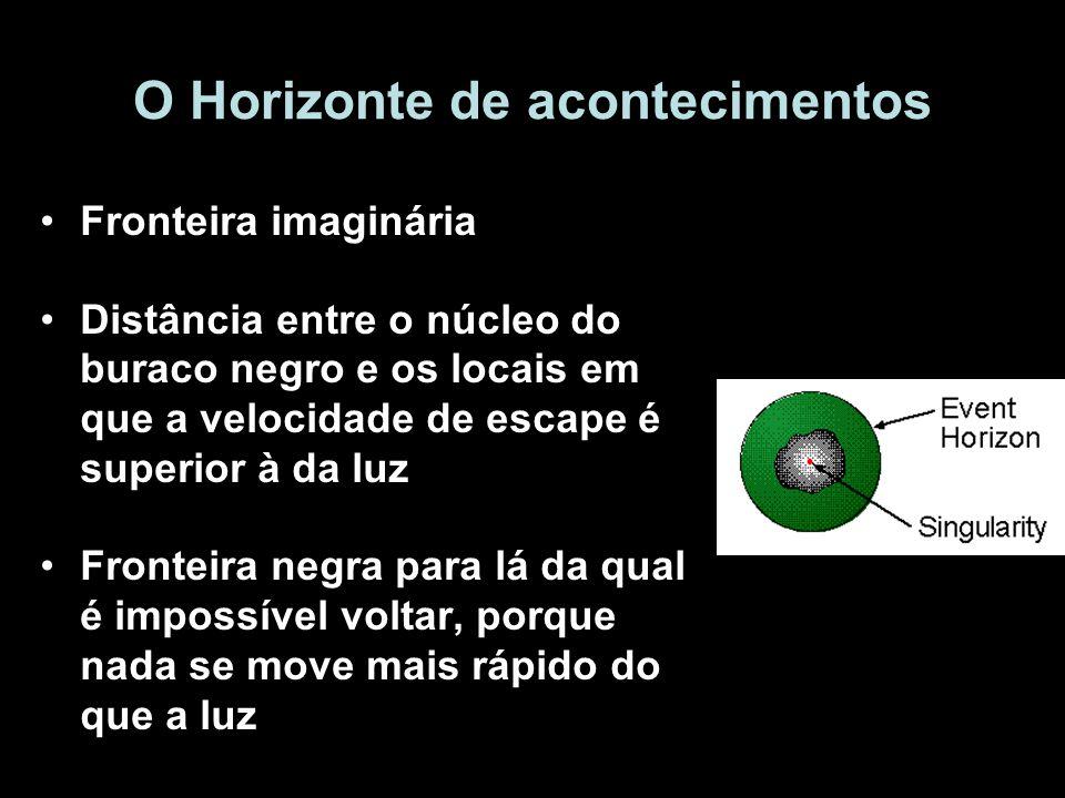 O Horizonte de acontecimentos Fronteira imaginária Distância entre o núcleo do buraco negro e os locais em que a velocidade de escape é superior à da