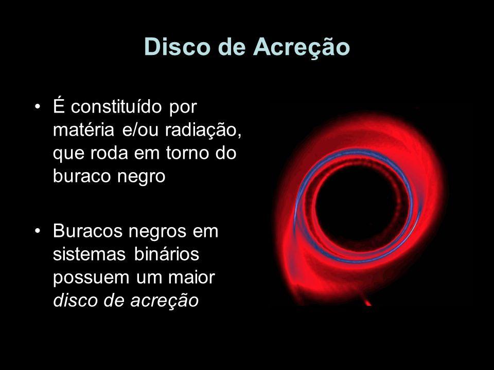Disco de Acreção É constituído por matéria e/ou radiação, que roda em torno do buraco negro Buracos negros em sistemas binários possuem um maior disco