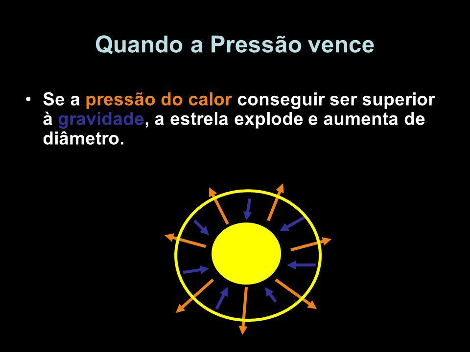 Quando a Pressão vence Se a pressão do calor conseguir ser superior à gravidade, a estrela explode e aumenta de diâmetro.