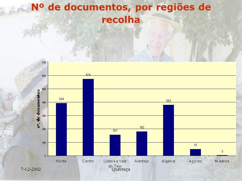 7-12-2002Querença Nº de documentos, por regiões de recolha