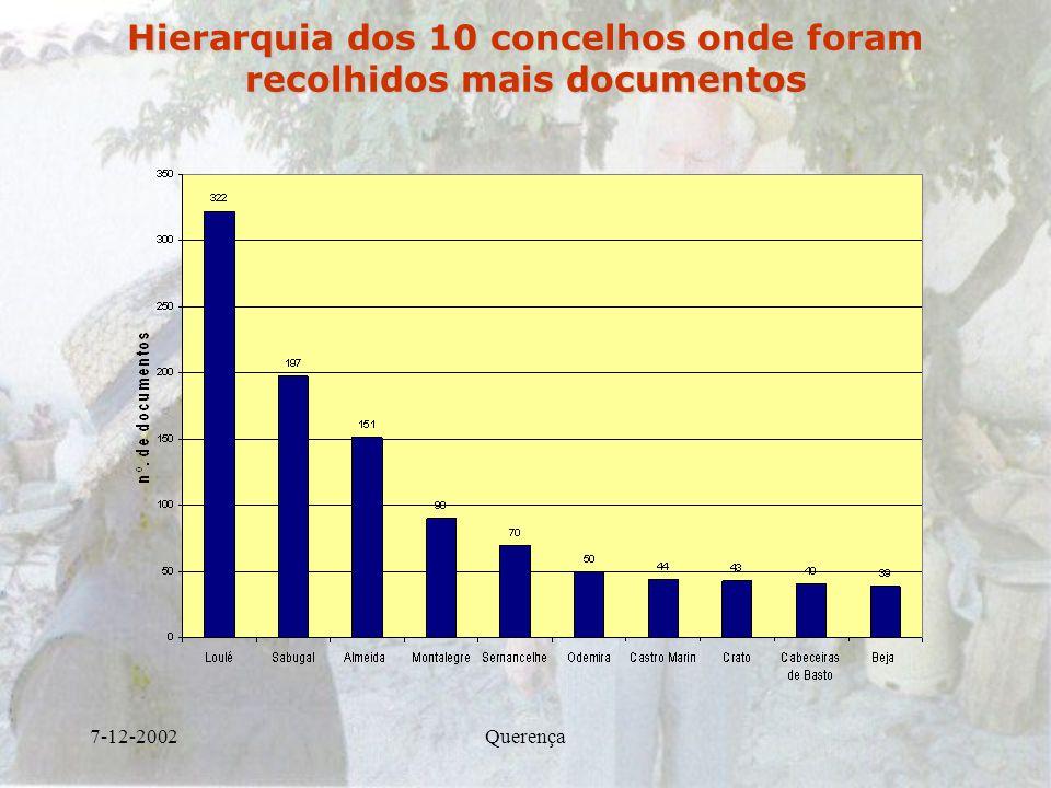 7-12-2002Querença Hierarquia dos 10 concelhos onde foram recolhidos mais documentos