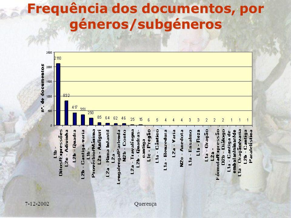 7-12-2002Querença Frequência dos documentos, por géneros/subgéneros