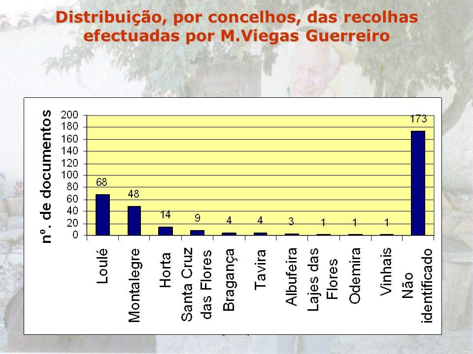 7-12-2002Querença Distribuição, por concelhos, das recolhas efectuadas por M.Viegas Guerreiro