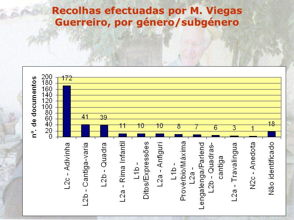 7-12-2002Querença Recolhas efectuadas por M. Viegas Guerreiro, por género/subgénero