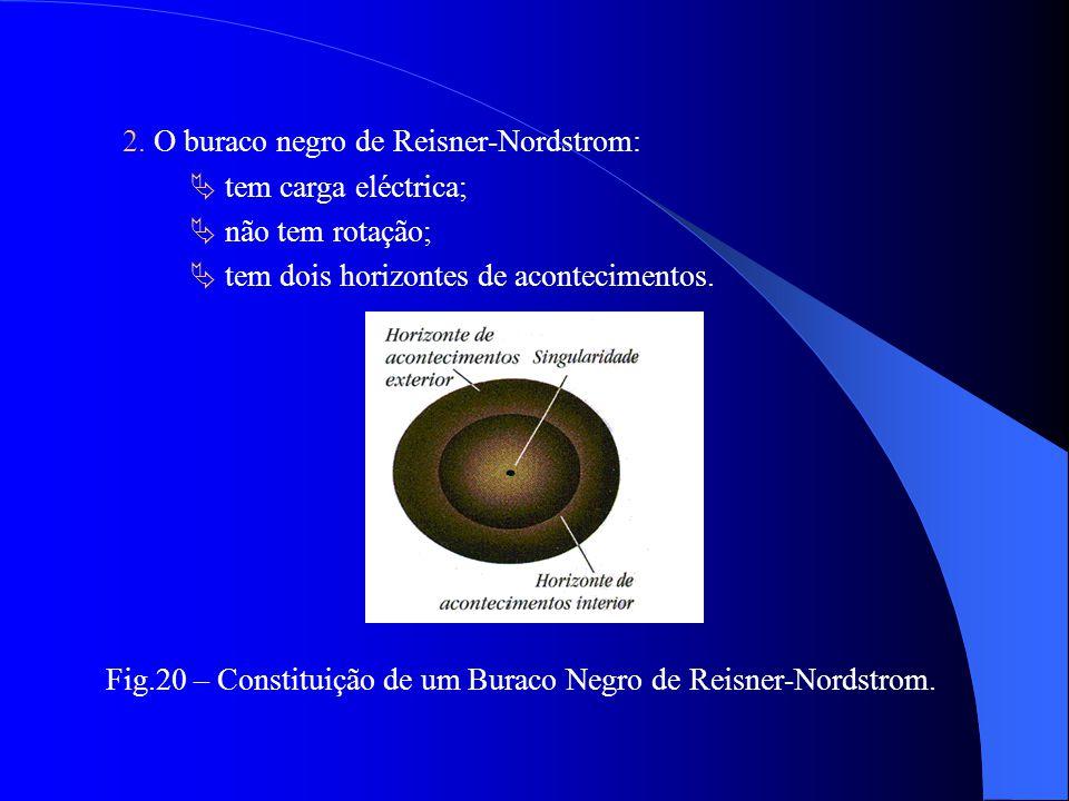 A Família dos Buracos Negros Agrupam-se em 3 tipos: 1. O buraco negro de Schwarzschild: não tem rotação e carga eléctrica; singularidade rodeada por u