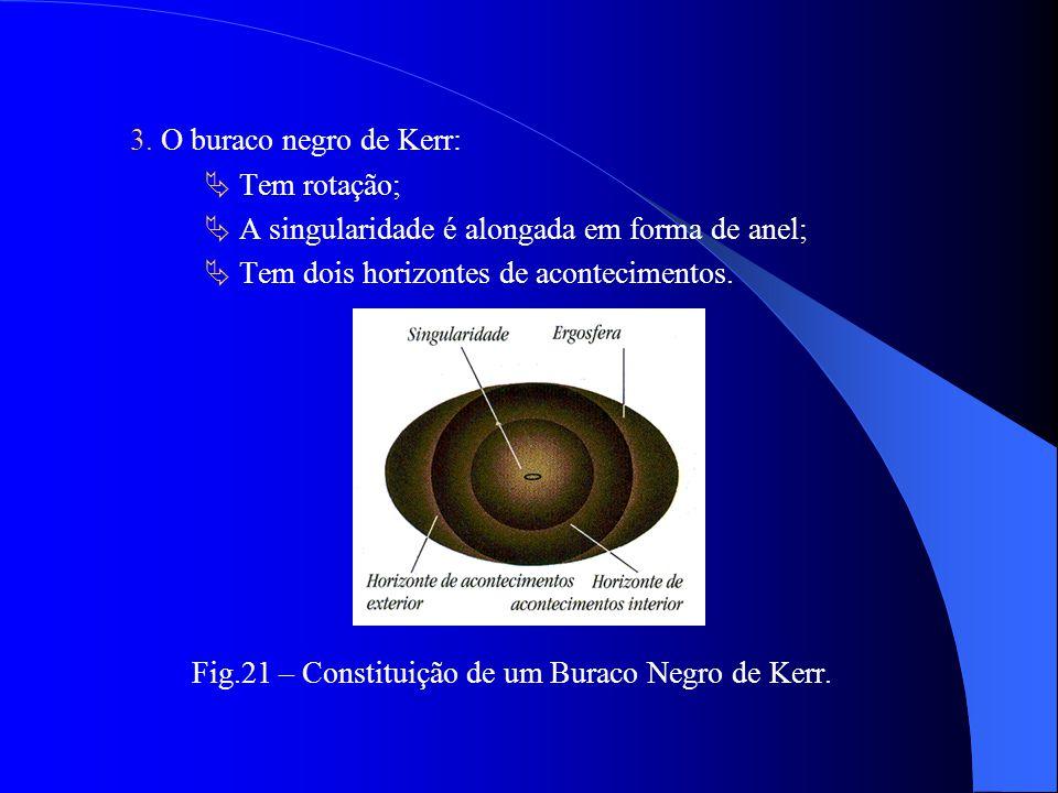 2. O buraco negro de Reisner-Nordstrom: tem carga eléctrica; não tem rotação; tem dois horizontes de acontecimentos. Fig.20 – Constituição de um Burac