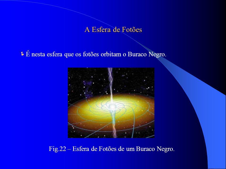 3. O buraco negro de Kerr: Tem rotação; A singularidade é alongada em forma de anel; Tem dois horizontes de acontecimentos. Fig.21 – Constituição de u