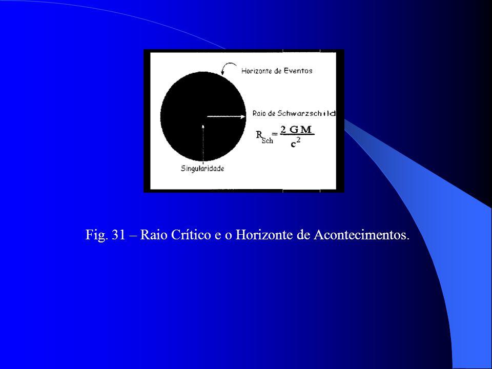 Rsch – raio de Schwarzschild; G – constante gravitacional; m – massa do corpo; c – velocidade da luz; O raio crítico delimita uma zona que é chamada d