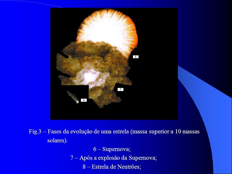 Fig.2 – Fases da evolução de uma estrela. 1 – Nuvem de gás; 4 – Maturidade; 2 – Estrela embrionária; 5 – Gigante Vermelha; 3 – Combustão Solar;