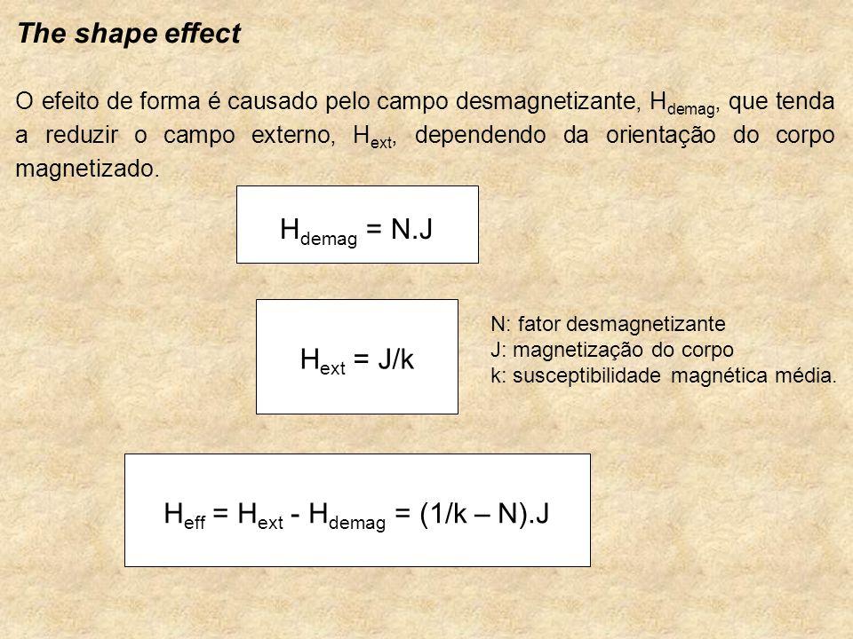 The shape effect O efeito de forma é causado pelo campo desmagnetizante, H demag, que tenda a reduzir o campo externo, H ext, dependendo da orientação do corpo magnetizado.