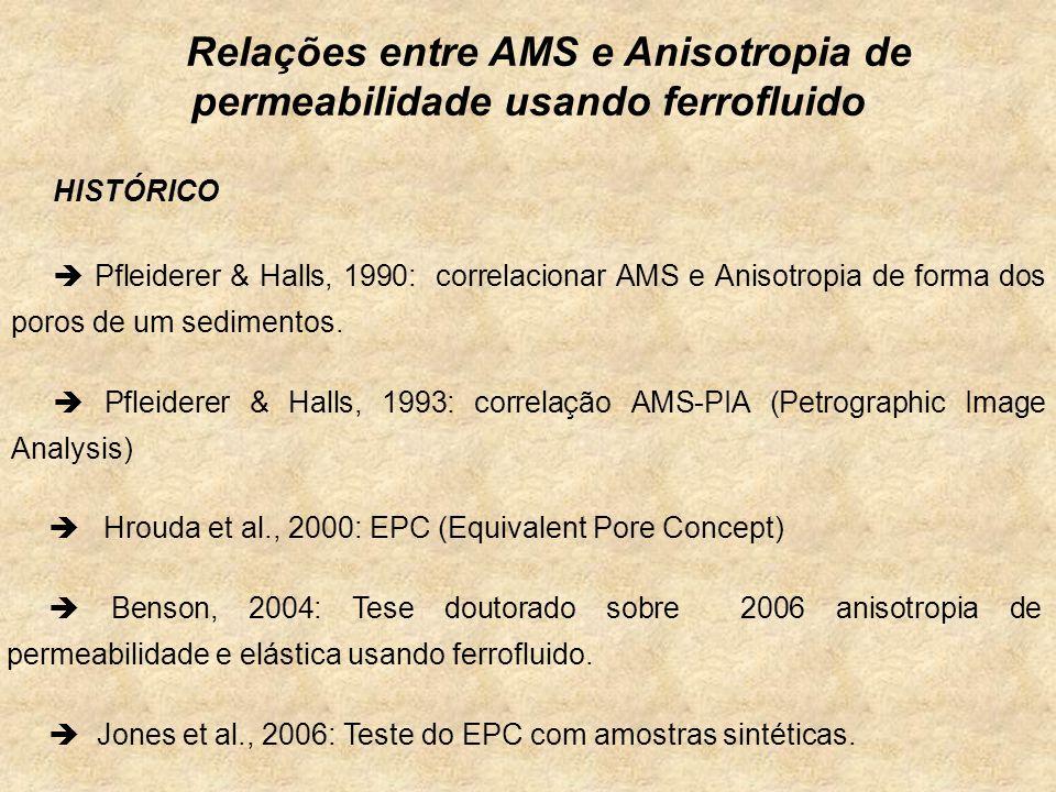 Relações entre AMS e Anisotropia de permeabilidade usando ferrofluido Pfleiderer & Halls, 1990: correlacionar AMS e Anisotropia de forma dos poros de um sedimentos.