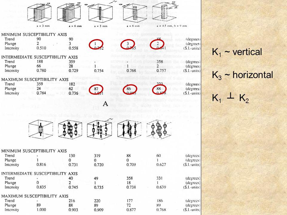 Susceptibilidade Magnética A susceptibilidade magnética varia com: - mineralogia magnética.