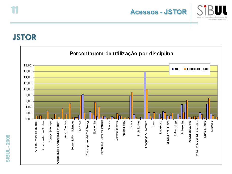 11 SIBUL - 2008 JSTOR Acessos - JSTOR