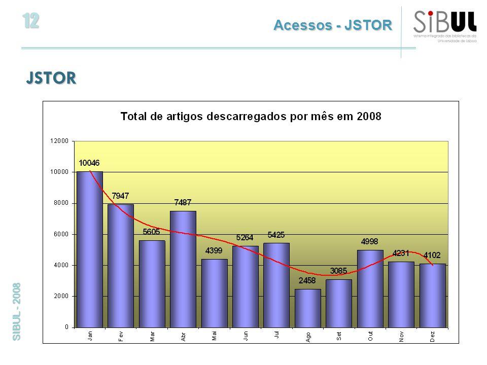 12 SIBUL - 2008 JSTOR Acessos - JSTOR