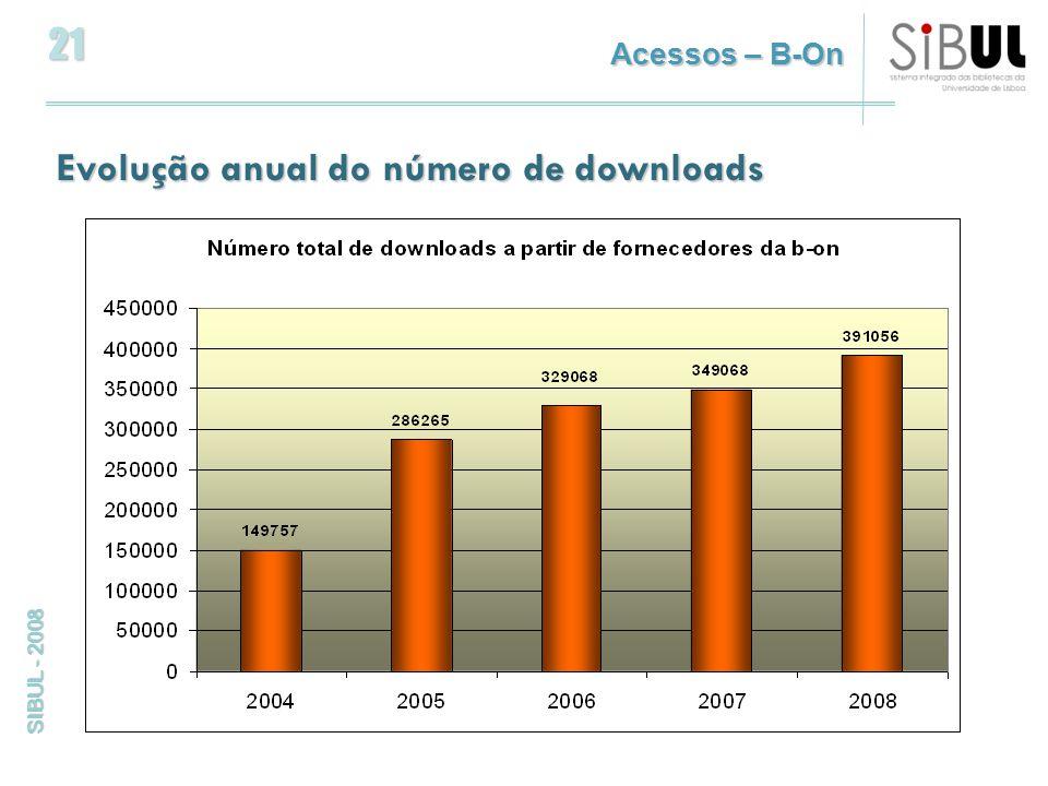 21 SIBUL - 2008 Evolução anual do número de downloads Acessos – B-On